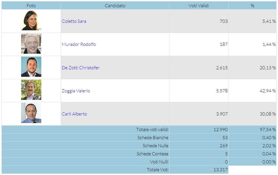 Bürgermeisterwahl Jesolo 2017 - die Kandidaten